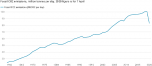 graph showing annual co2 emissions